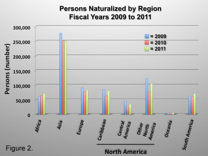 Naturalization by Region