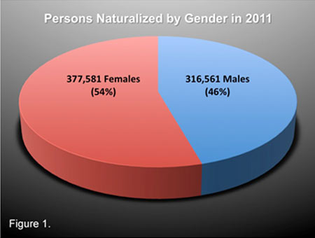 Persons Naturalized by Gender