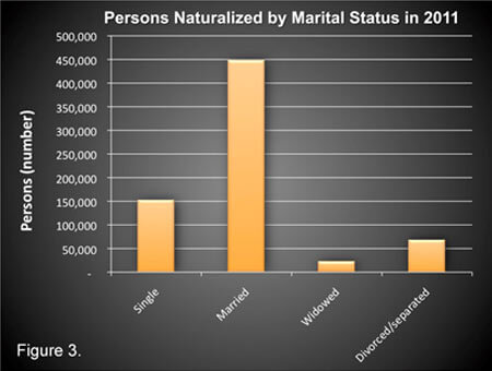 Persons Naturalized by Marital Status