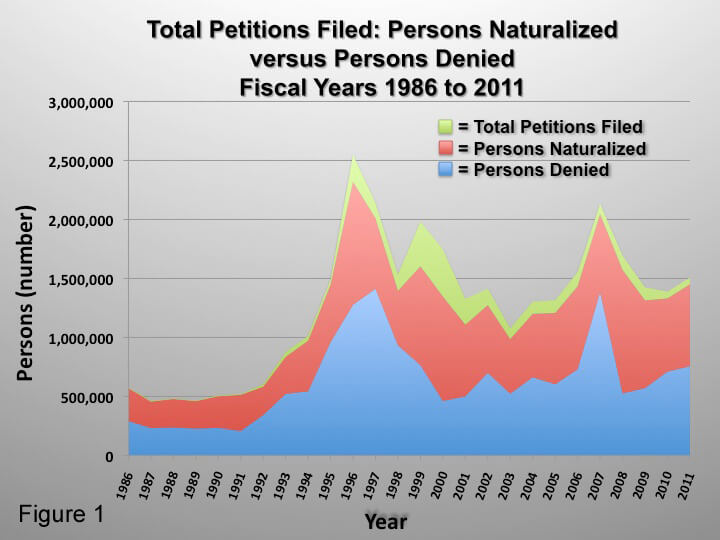 Total Petitions