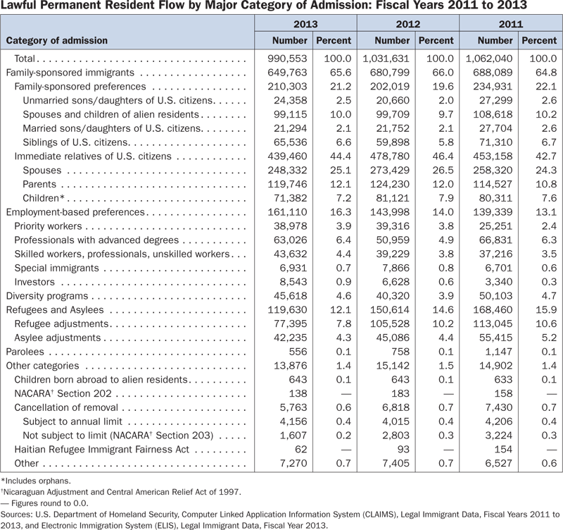 Lawful permanent resident flow by category of admission
